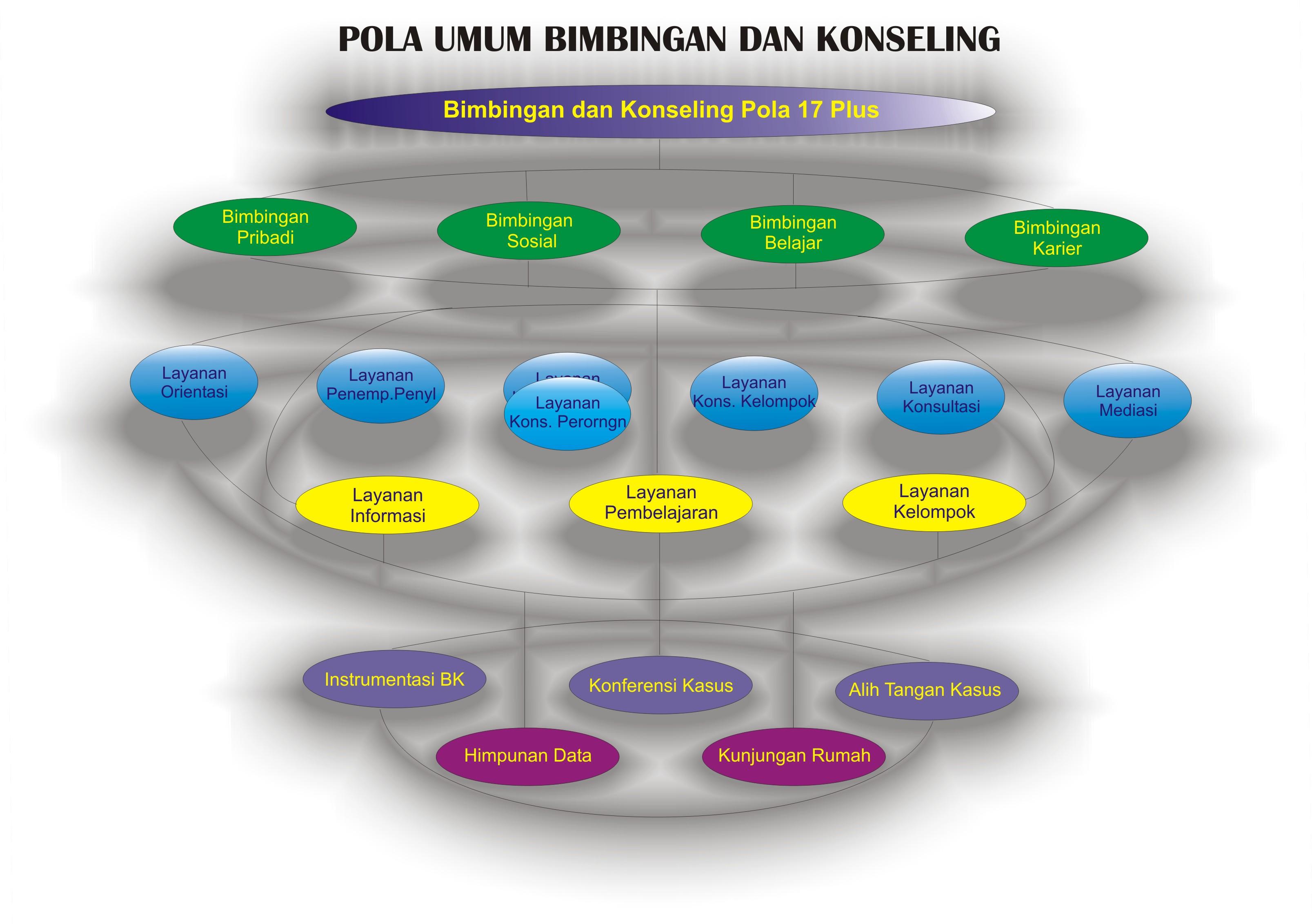 Judul Untuk Skripsi Bimbingan Konseling Kumpulan Judul Contoh Skripsi Bimbingan Konseling Ilmu Psikologi Dan Bimbingan Konseling Share The Knownledge
