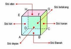 Bangun Ruang Sisi Datar Bangun Ruang Sisi Datar Smp Kelas 8 Rumushitungcom Bangun Ruang Sisi Datar Kubus I Love Mathematics