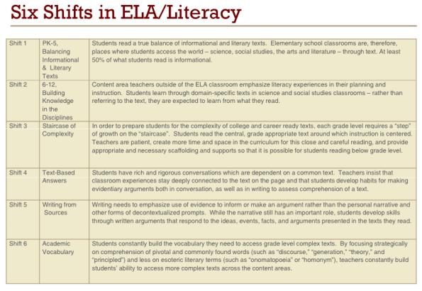 ELA_Shifts
