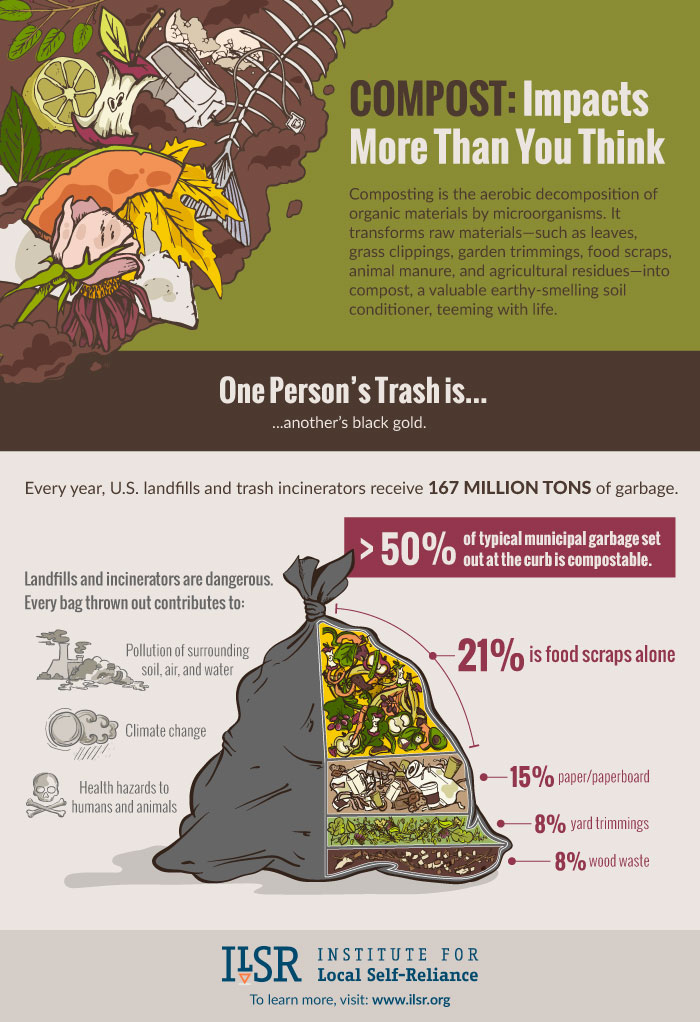 Trash Can Infographic: Compost Impacts More Than You Think