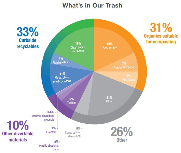 NYC - Commercial Organics Recycling Mandate - Institute for Local