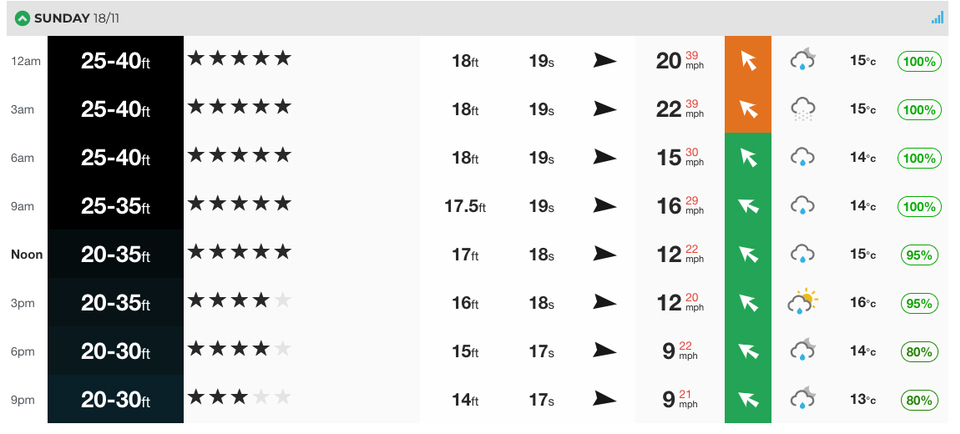 Is This the Biggest Ever Nazare Forecast? - Magicseaweed