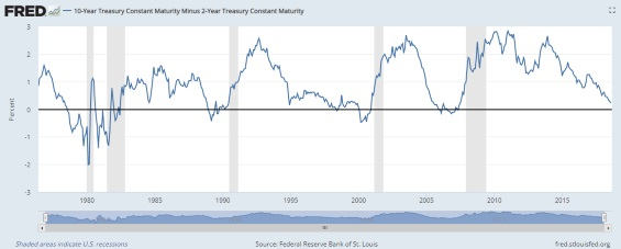 Is the Flattening Yield Curve a Cause for Concern?