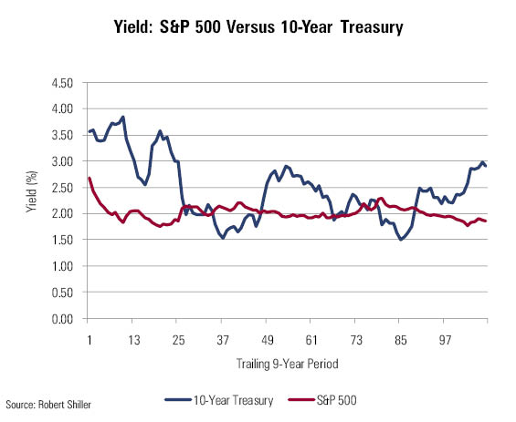 How yield differs from income John Rekenthaler Stock Investing