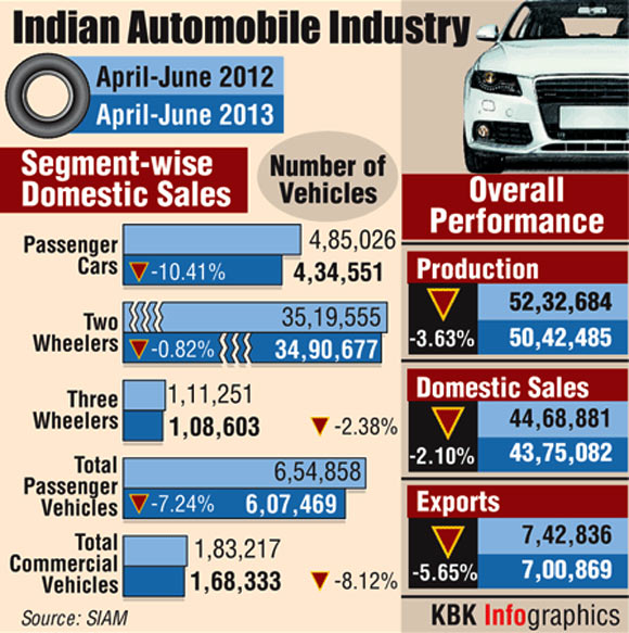 Car Manufacturers Careers Indian Automobile Industry And Auto Sales Rediff