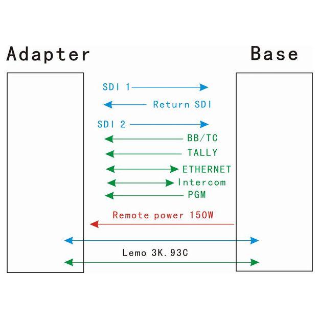Bi Directional HD SDI Video Intercom PGM Remote Genlock/Timecode