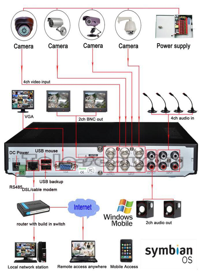 Revo Camera Wiring Diagram Wiring Diagram