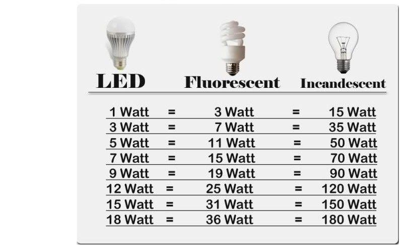 power led lamp