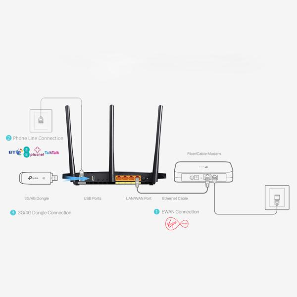 wireless cable connections