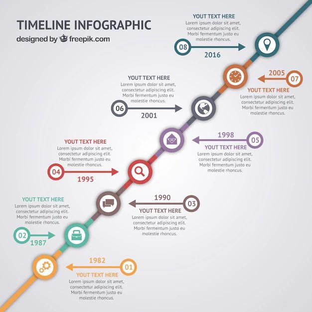 cv timeline