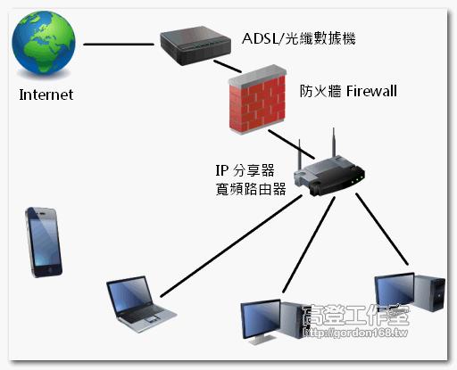 IP分享器(寬頻路由器)的必要性