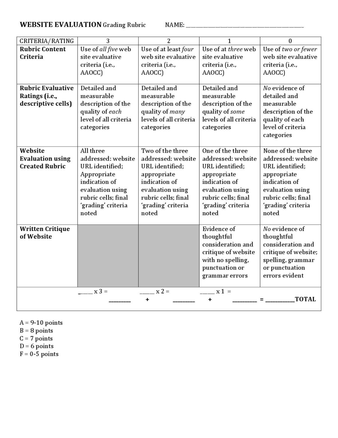 Cool Grading Rubric For Resume And Cover Letter Ideas - Example ...