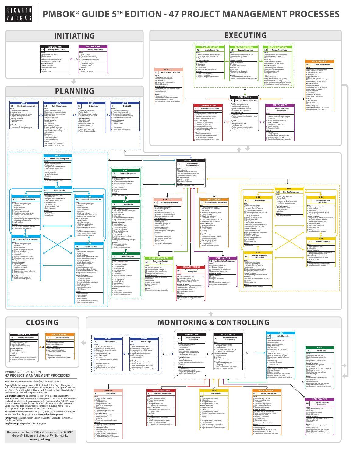 html organization chart template