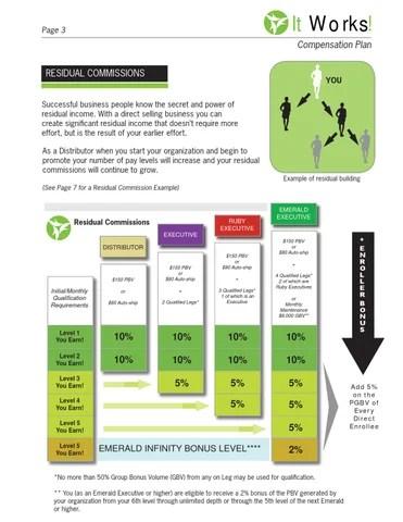 It Works! Compensation Plan by Rebecca VanDenBerg Web Services - issuu