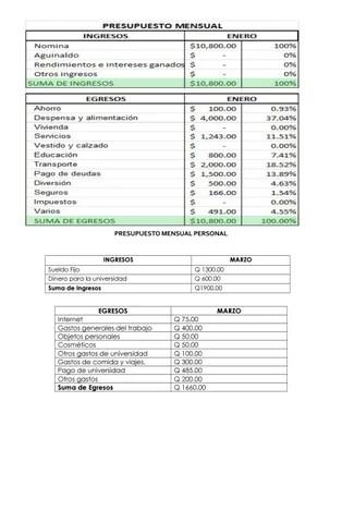 Presupuesto mensual personal by Sandy Cecilia Gonzalez Hernandez - issuu