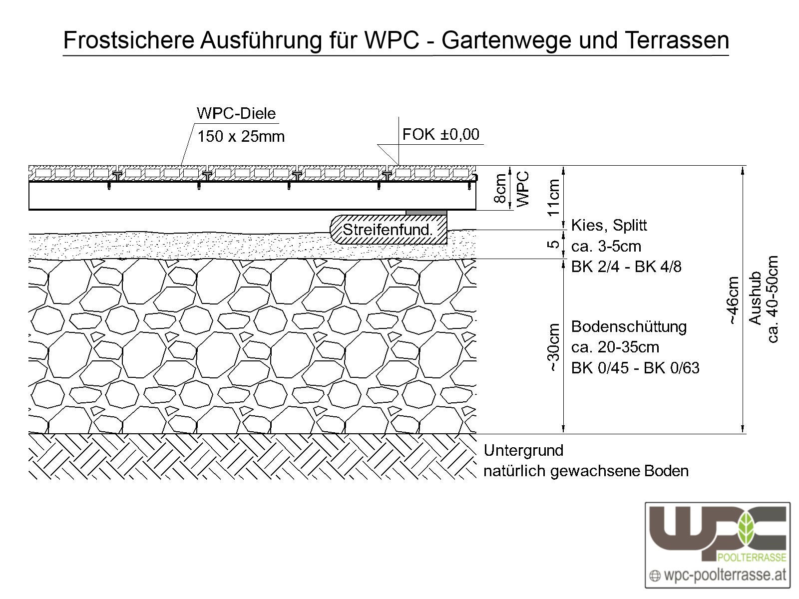 Wpc Hohlkammer Oder Massiv Wpc Unterbau Wpc Mm Fr M With Wpc Unterbau Beautiful Wpc