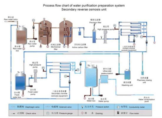China Small Water Treatment Plant/Water Treatment Equipment/ 450L RO