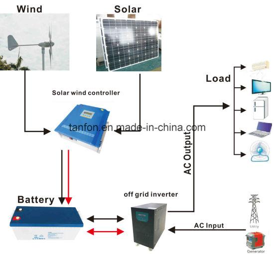 10kw Grid Tie Solar Wiring Diagram China 300w 100kw Off Grid Solar Wind Hybrid Power System
