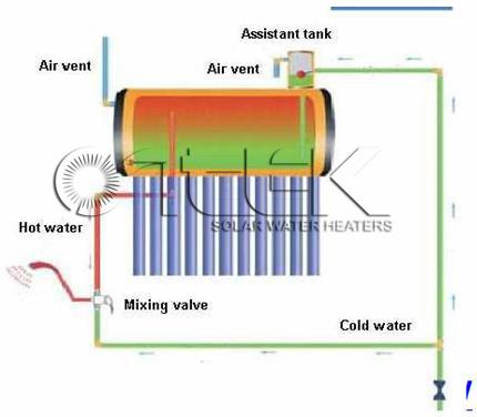 China Non Pressure Solar Water Heater Structure China
