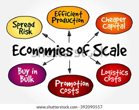 Royalty-free Hand writing Economies of scale mind\u2026 #406458208 Stock
