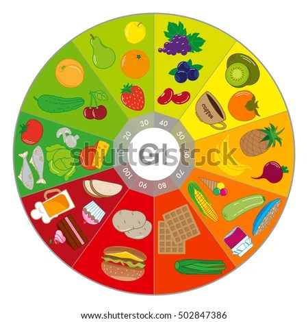 iconswebsite icons website Search icons , icon set, web icons - Glycemic Index Chart Template