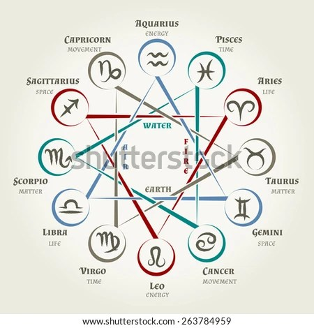 Astrology Circle Zodiac Signs Planets Symbols Stock Illustration