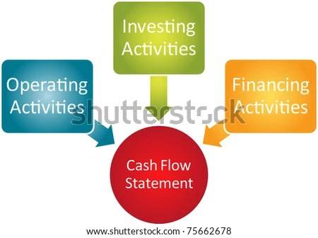 Royalty Free Stock Illustration of Cash Flow Statement Business
