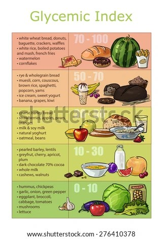 Chart Infographics Drawn Brushstrokes Glycemic Index Stock