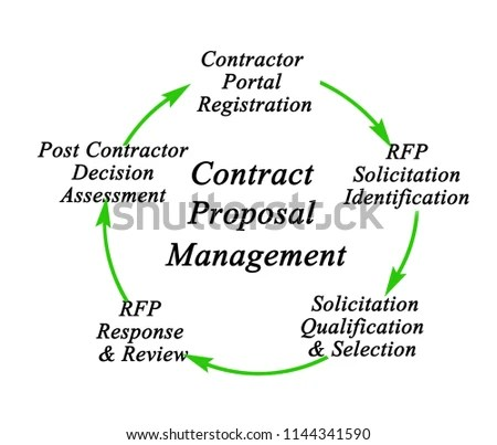 Royalty Free Stock Illustration of Contract Proposal Management