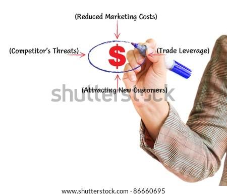 Hand Writing Graph Business Marketing Plan Stock Illustration