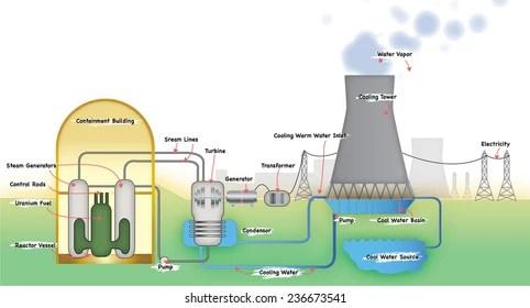 education power plant Images, Stock Photos  Vectors Shutterstock