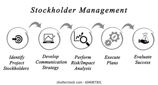 Incident Response Life Cycle Stock Illustration 657608491 - Shutterstock - how do you evaluate success