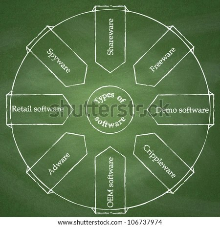 Types Software Diagram On Chalkboard Background Stock Illustration