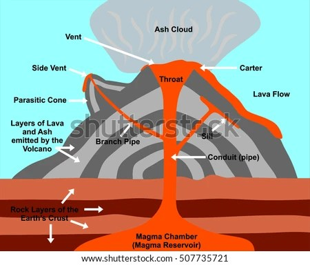 Royalty Free Stock Illustration of Volcano Cross Section Including