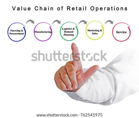 Value Chain Retail Operations Stock Photo (Edit Now) 762541975