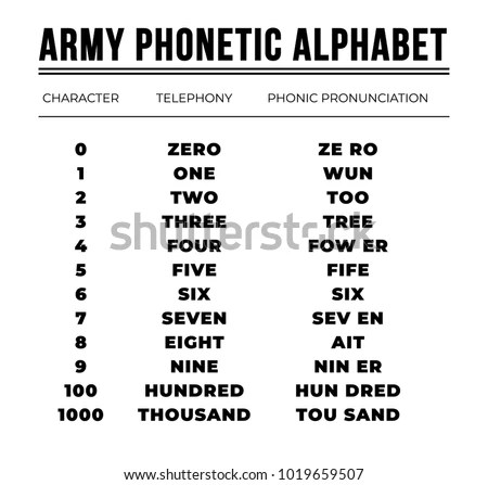 Phonetic Alphabet Army Study Guide - Free Owners Manual \u2022