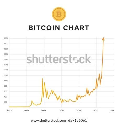 Bitcoin Growth Rising Chart Stock Vector (Royalty Free) 657156061