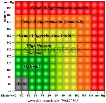 Blood Pressure Chart Stock Vector (Royalty Free) 796872802
