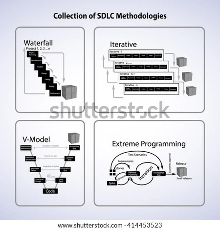 Collection Software Development Lifecycle Methodologies This Stock