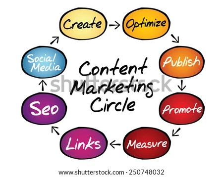 Content Marketing Process Circle Business Concept Stock Vector