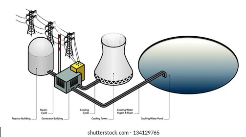 Diagram Nuclear Power Plant Stock Vector (Royalty Free) 134129765
