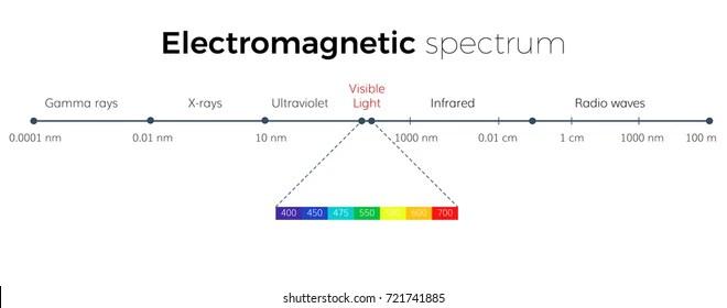 Spectrum Images, Stock Photos  Vectors Shutterstock
