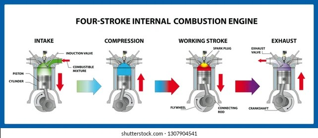 four-stroke engine Images, Stock Photos  Vectors Shutterstock