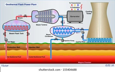 geothermal energy Images, Stock Photos  Vectors Shutterstock