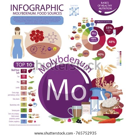 Infographics Molybdenum Food Sources Content Molybdenum Stock Vector