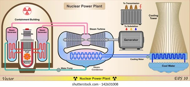 Nuclear Power Plant Schematic Diagram Wiring Diagram 2019