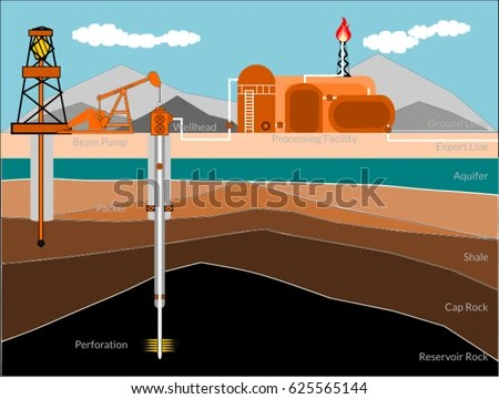 Oil Gas Production Conceptual Well Schematic Stock Vector (Royalty