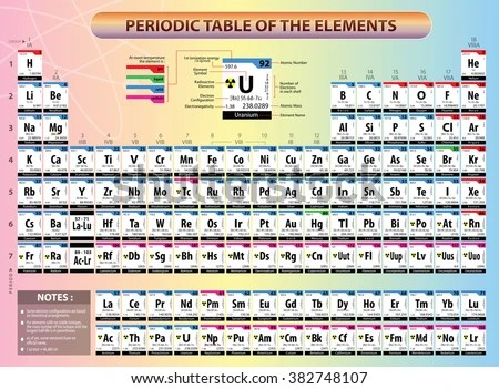 Short-hand Electron Configuration - Google Search Chemistryperiodic