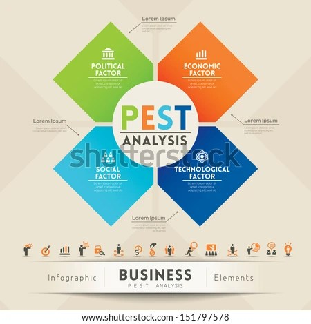 PEST Analysis Strategy Diagram Graphic Design Stock Vector (Royalty
