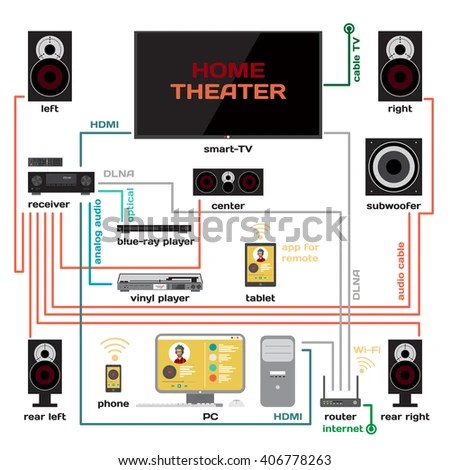 Wiring Home Theater Music System Vector Stock Vector (Royalty Free